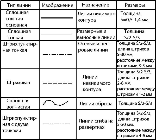 Правила технического рисунка